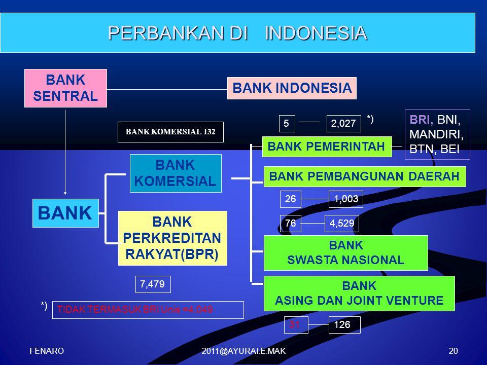 2011@AYURAI.E.MAK PERBANKAN DI INDONESIA BANK SENTRAL BANK KOMERSIAL BANK PERKREDITAN RAKYAT(BPR) BANK INDONESIA BANK PEMERINTAH BANK SWASTA NASIONAL BRI, BNI, MANDIRI, BTN, BEI 5 7,479 2,027 31126 *) TIDAK TERMASUK BRI Unis =4,049 *) BANK PEMBANGUNAN DAERAH 261,003 BANK ASING DAN JOINT VENTURE 764,529 BANK KOMERSIAL 132 FENARO 20