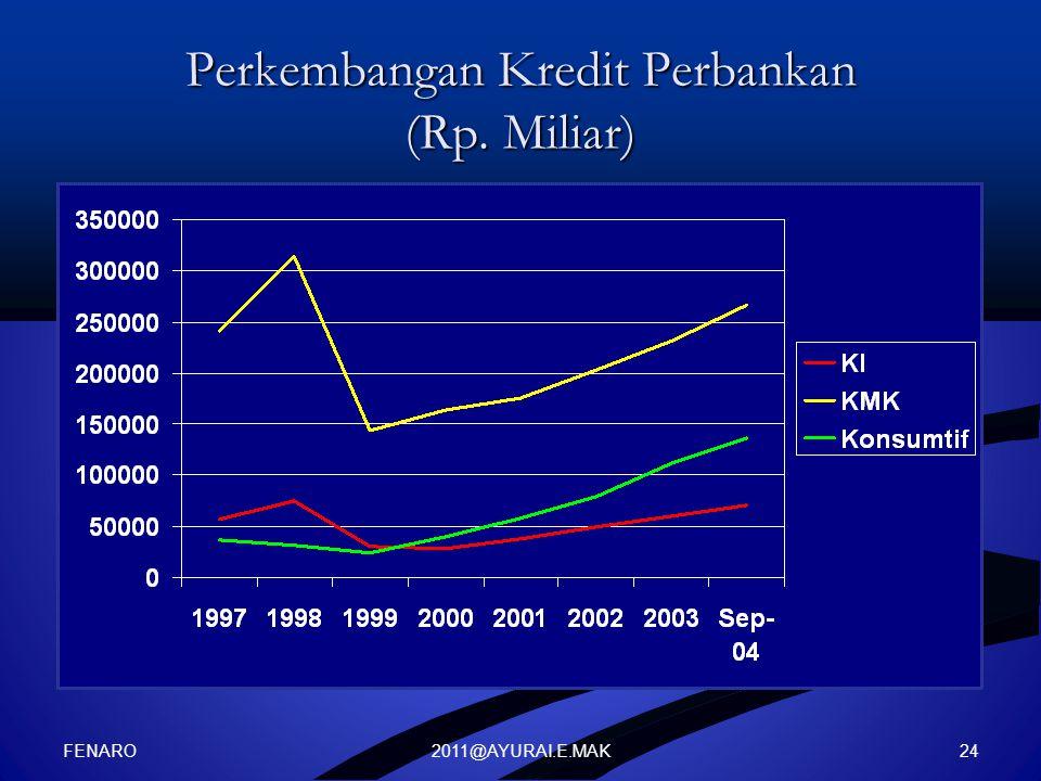 2011@AYURAI.E.MAK Perkembangan Kredit Perbankan (Rp. Miliar) FENARO 24