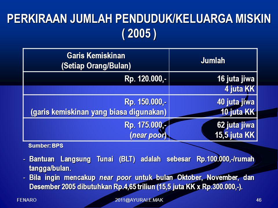 2011@AYURAI.E.MAK Garis Kemiskinan (Setiap Orang/Bulan) Jumlah Rp. 120.000,- 16 juta jiwa 4 juta KK Rp. 150.000,- (garis kemiskinan yang biasa digunak