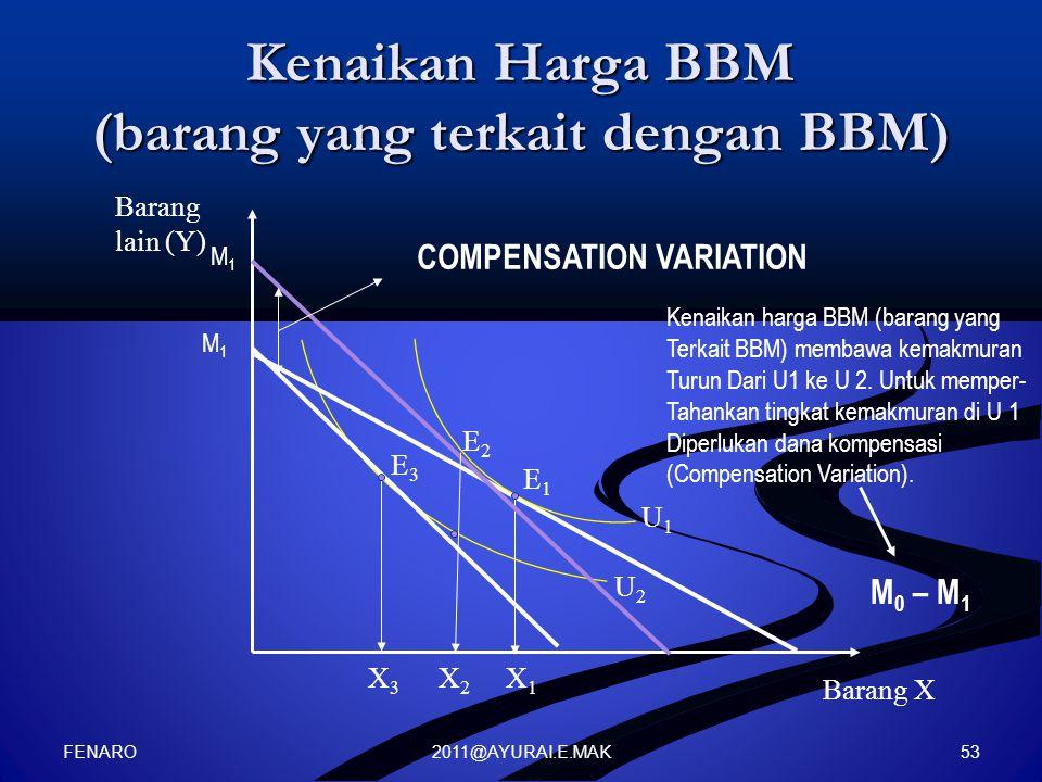 2011@AYURAI.E.MAK Kenaikan Harga BBM (barang yang terkait dengan BBM) Barang lain (Y) Barang X U2U2 U1U1 X3X3 X1X1 E3E3 E1E1 E2E2 X2X2 COMPENSATION VARIATION Kenaikan harga BBM (barang yang Terkait BBM) membawa kemakmuran Turun Dari U1 ke U 2.