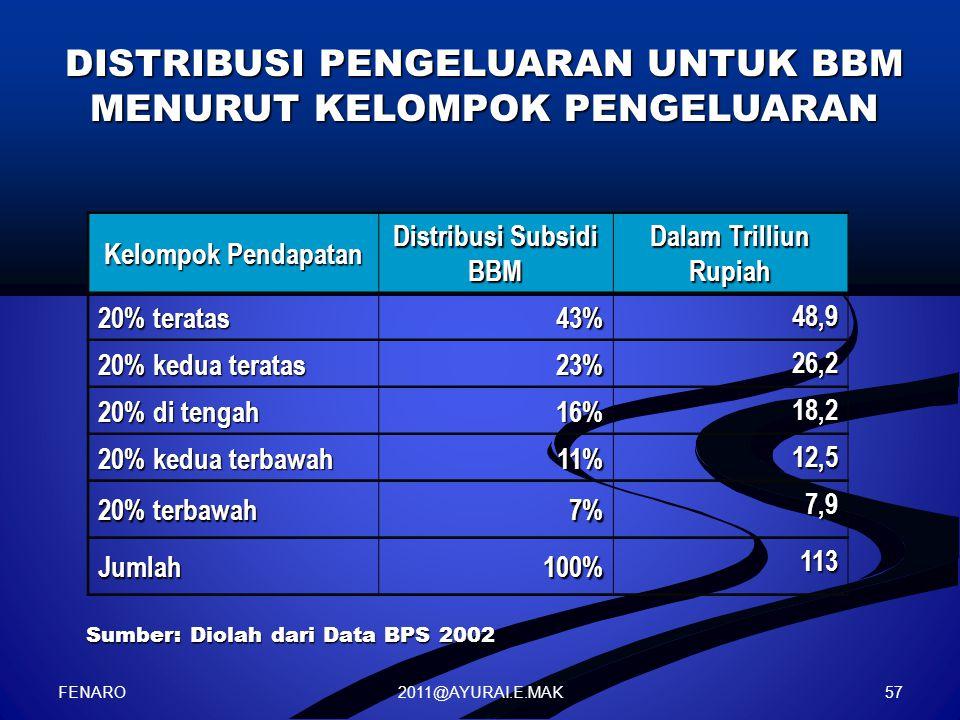 2011@AYURAI.E.MAK DISTRIBUSI PENGELUARAN UNTUK BBM MENURUT KELOMPOK PENGELUARAN Sumber: Diolah dari Data BPS 2002 Kelompok Pendapatan Distribusi Subsidi BBM Dalam Trilliun Rupiah 20% teratas 43% 48,9 20% kedua teratas 23% 26,2 20% di tengah 16% 18,2 20% kedua terbawah 11% 12,5 20% terbawah 7% 7,9 Jumlah100% 113 FENARO 57