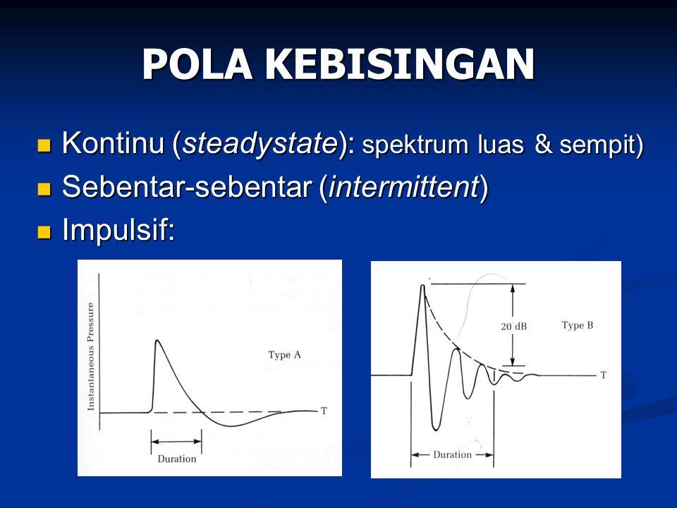 POLA KEBISINGAN Kontinu (steadystate): spektrum luas & sempit) Kontinu (steadystate): spektrum luas & sempit) Sebentar-sebentar (intermittent) Sebenta