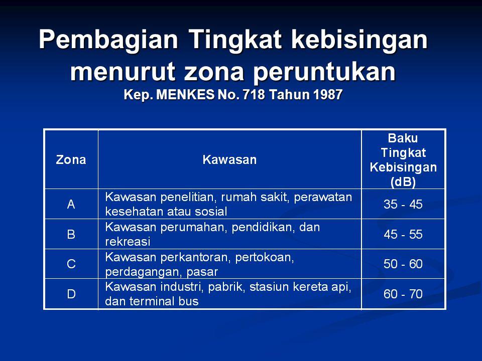 Pembagian Tingkat kebisingan menurut zona peruntukan Kep. MENKES No. 718 Tahun 1987