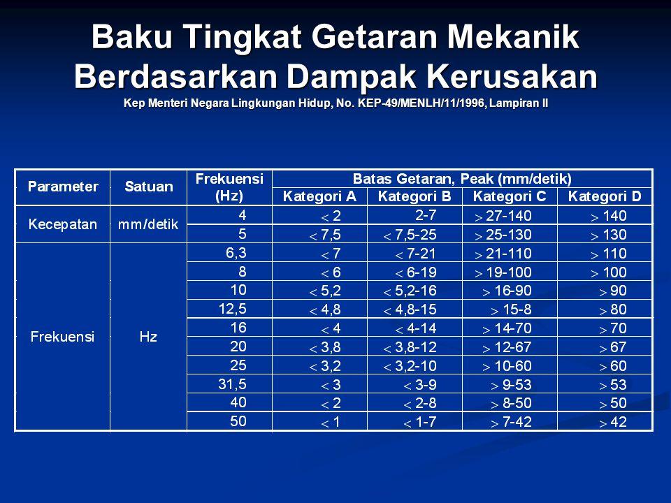 Baku Tingkat Getaran Mekanik Berdasarkan Dampak Kerusakan Kep Menteri Negara Lingkungan Hidup, No. KEP-49/MENLH/11/1996, Lampiran II