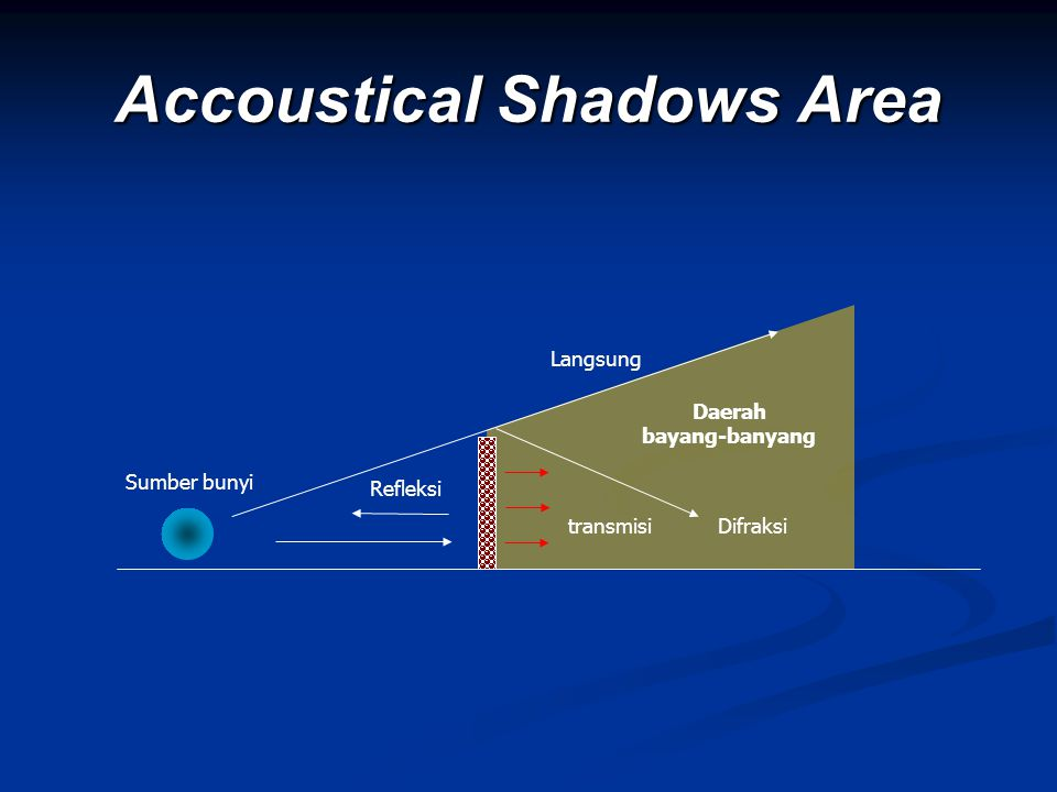 Accoustical Shadows Area Sumber bunyi Daerah bayang-banyang Difraksitransmisi Langsung Refleksi
