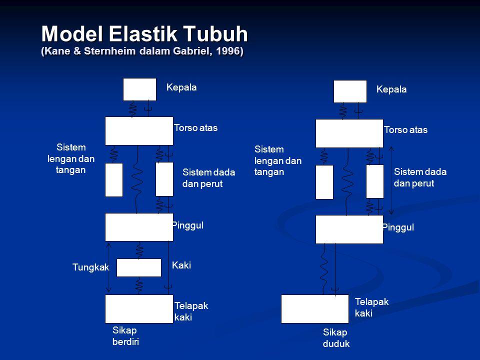 Model Elastik Tubuh (Kane & Sternheim dalam Gabriel, 1996) Sistem dada dan perut Kepala Torso atas Telapak kaki Sistem dada dan perut Pinggul Kaki Sis