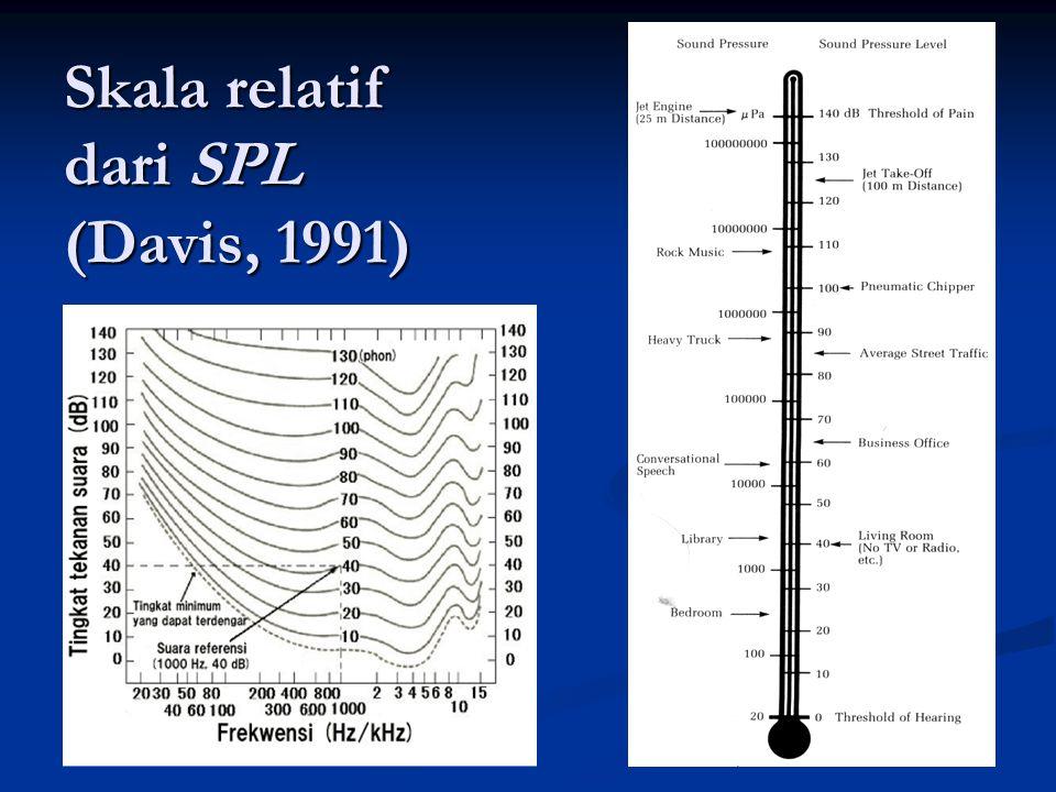 Skala relatif dari SPL (Davis, 1991)