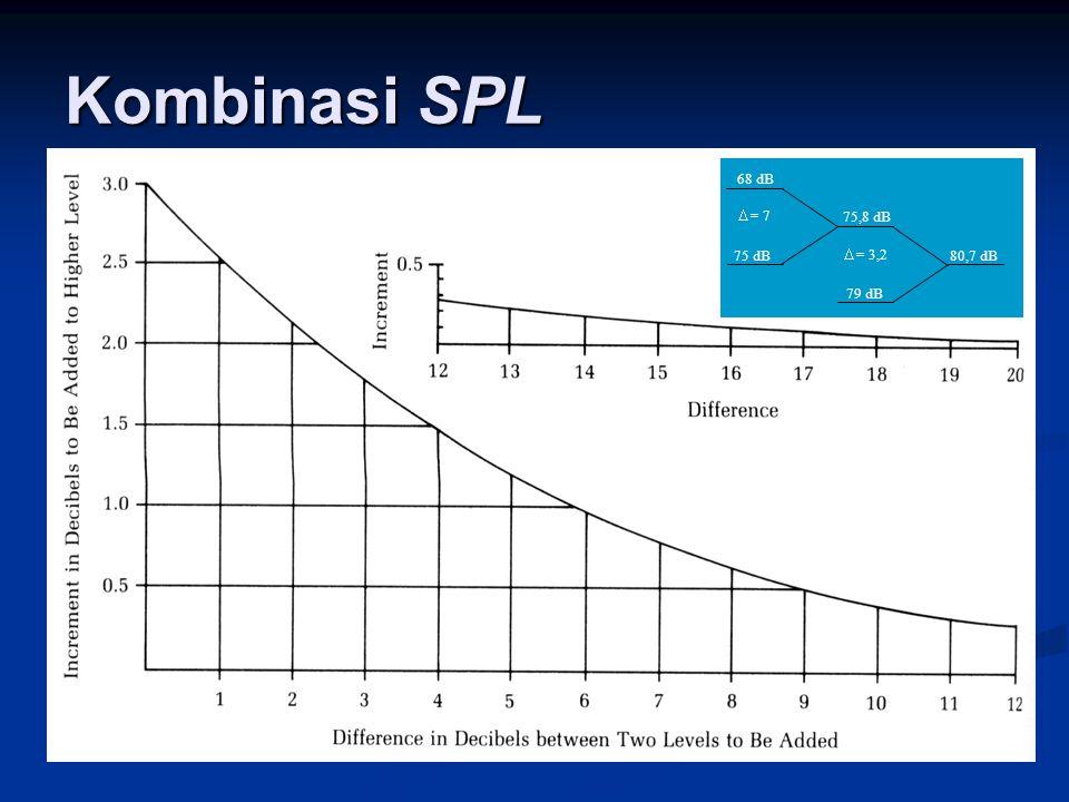 Kombinasi SPL 68 dB 79 dB 75,8 dB 80,7 dB75 dB  = 7  = 3,2