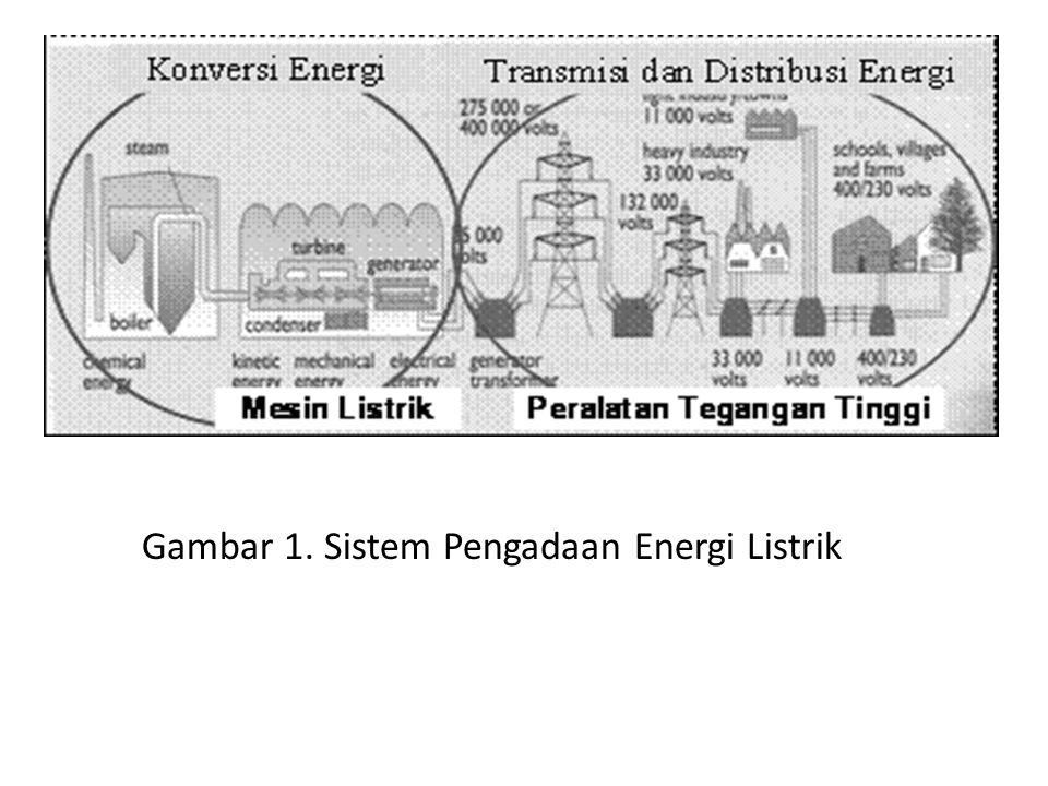 Gambar 1. Sistem Pengadaan Energi Listrik