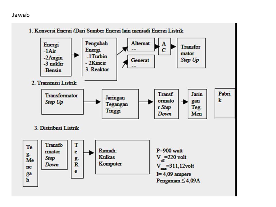Keterangan : G : Generator GI : Gardu Induk GH : Gardu Hubung GD : Gardu Distribusi TT : Jaringan tegangan tinggi TM : Jaringan tegangan menengah TR : Jaringan tegangan rendah APP : Alat pembatas dan pengukur