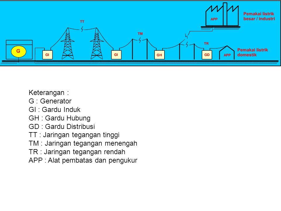Keterangan : G : Generator GI : Gardu Induk GH : Gardu Hubung GD : Gardu Distribusi TT : Jaringan tegangan tinggi TM : Jaringan tegangan menengah TR :