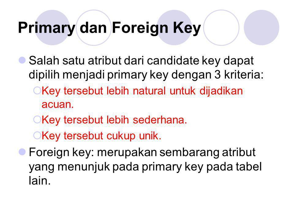Primary dan Foreign Key Salah satu atribut dari candidate key dapat dipilih menjadi primary key dengan 3 kriteria:  Key tersebut lebih natural untuk
