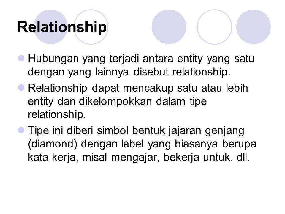 Relationship Hubungan yang terjadi antara entity yang satu dengan yang lainnya disebut relationship. Relationship dapat mencakup satu atau lebih entit