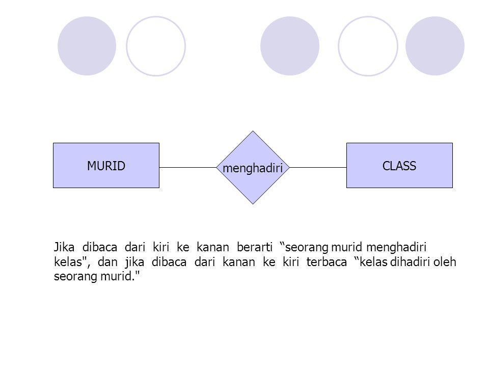 "MURIDCLASS menghadiri Jika dibaca dari kiri ke kanan berarti ""seorang murid menghadiri kelas"