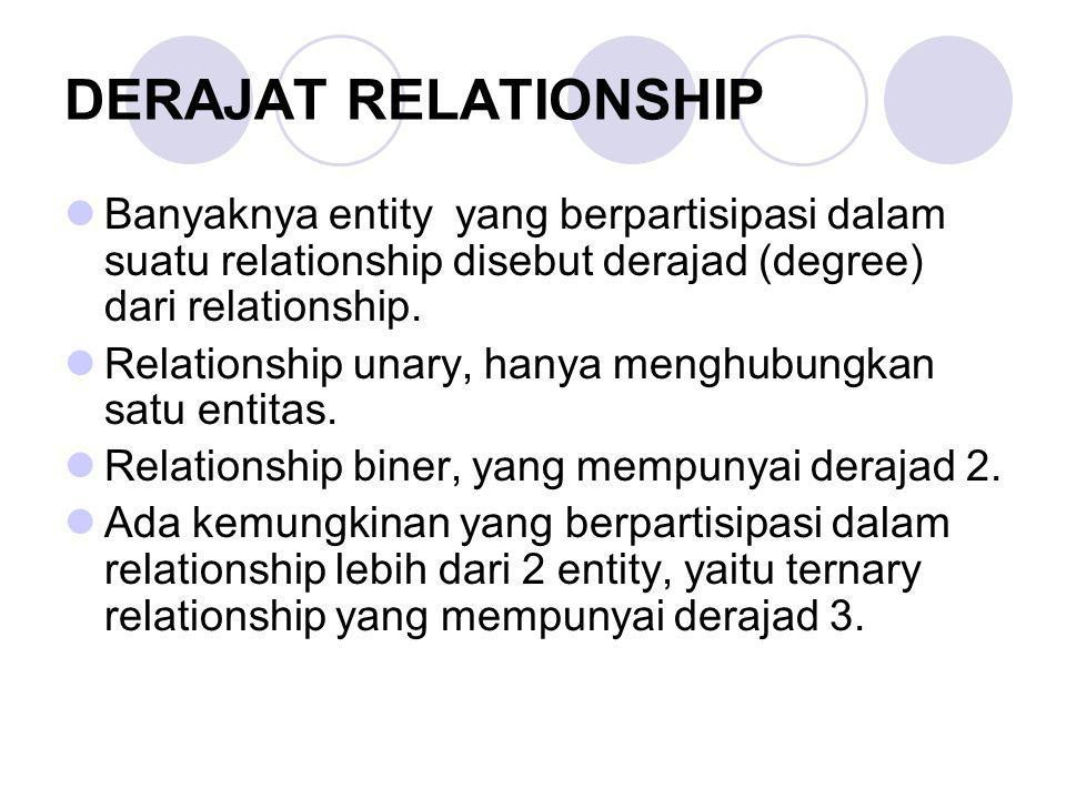 DERAJAT RELATIONSHIP Banyaknya entity yang berpartisipasi dalam suatu relationship disebut derajad (degree) dari relationship. Relationship unary, han