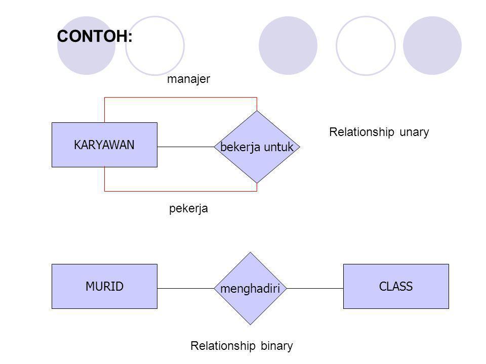 KARYAWAN bekerja untuk MURIDCLASS menghadiri pekerja manajer CONTOH: Relationship unary Relationship binary