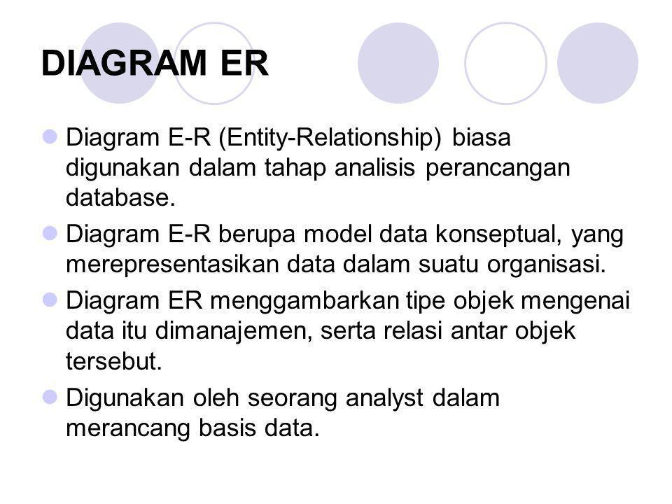 DIAGRAM ER Diagram E-R (Entity-Relationship) biasa digunakan dalam tahap analisis perancangan database. Diagram E-R berupa model data konseptual, yang