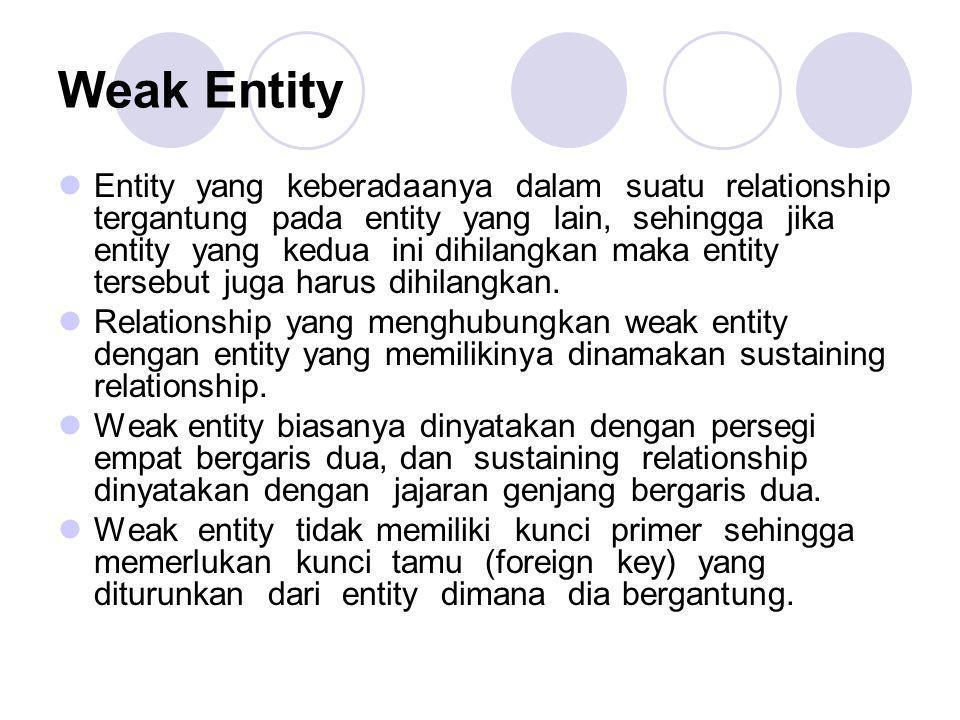 Weak Entity Entity yang keberadaanya dalam suatu relationship tergantung pada entity yang lain, sehingga jika entity yang kedua ini dihilangkan maka e