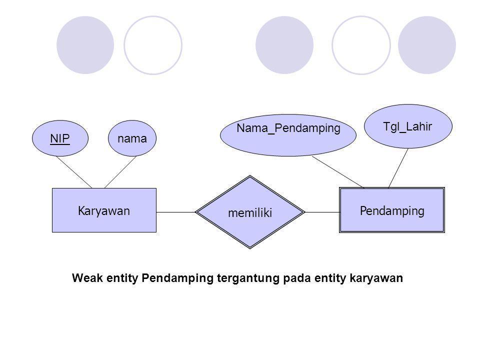 Karyawan Pendamping memiliki NIPnama Nama_Pendamping Tgl_Lahir Weak entity Pendamping tergantung pada entity karyawan