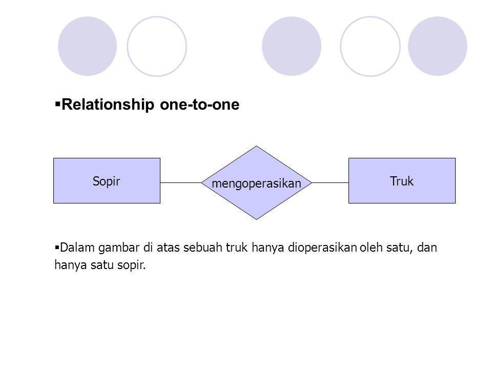 SopirTruk mengoperasikan  Dalam gambar di atas sebuah truk hanya dioperasikan oleh satu, dan hanya satu sopir.  Relationship one-to-one
