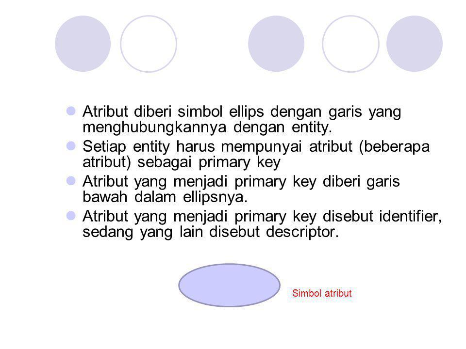 Atribut diberi simbol ellips dengan garis yang menghubungkannya dengan entity. Setiap entity harus mempunyai atribut (beberapa atribut) sebagai primar