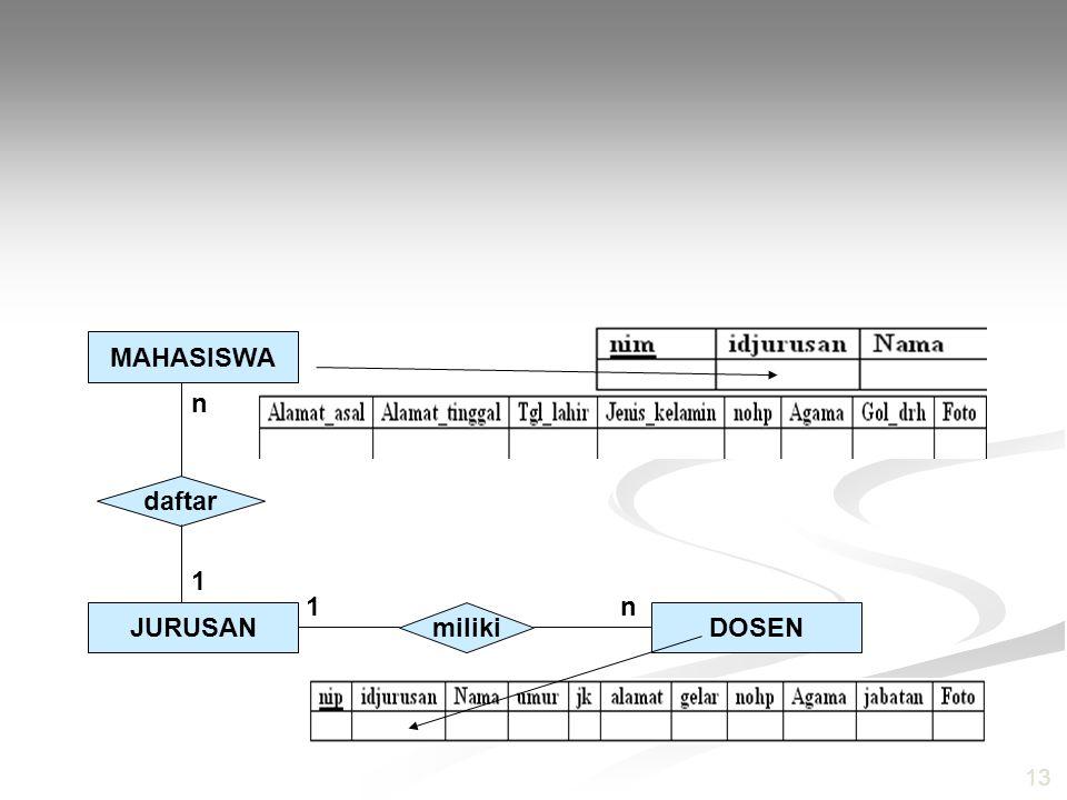 13 MAHASISWA JURUSANDOSEN daftar miliki n 1 1n