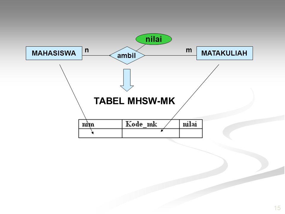 15 MAHASISWAMATAKULIAH ambil n m nilai TABEL MHSW-MK