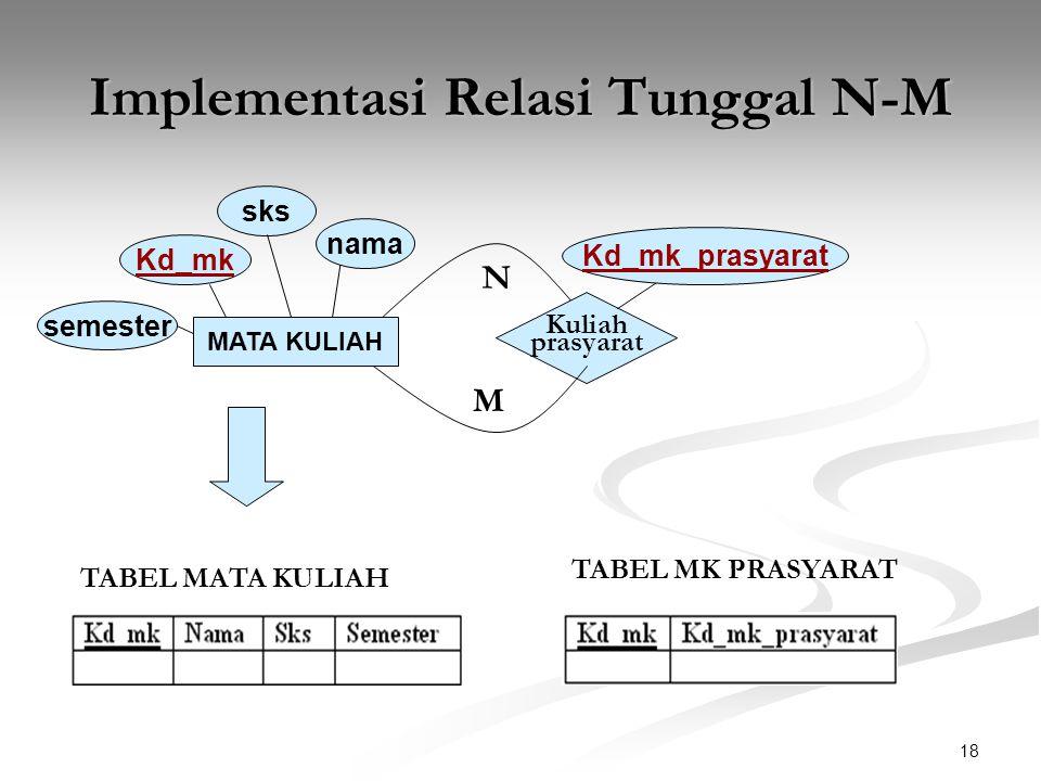 18 Implementasi Relasi Tunggal N-M MATA KULIAH nama Kd_mk sks Kuliah prasyarat N M Kd_mk_prasyarat semester TABEL MATA KULIAH TABEL MK PRASYARAT