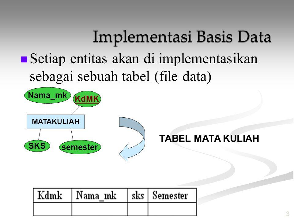 Setiap entitas akan di implementasikan sebagai sebuah tabel (file data) 3 MATAKULIAH KdMK Nama_mk SKS semester TABEL MATA KULIAH