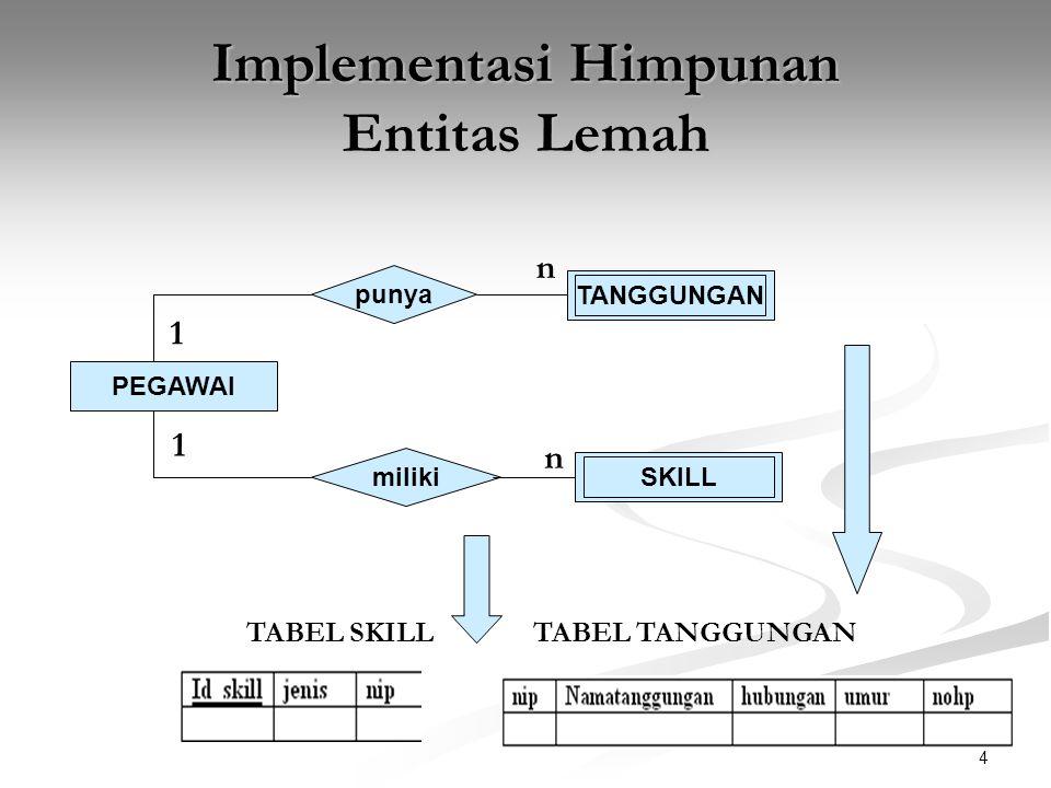 4 Implementasi Himpunan Entitas Lemah PEGAWAI punya miliki SKILL TANGGUNGAN 1 n n 1 TABEL TANGGUNGANTABEL SKILL