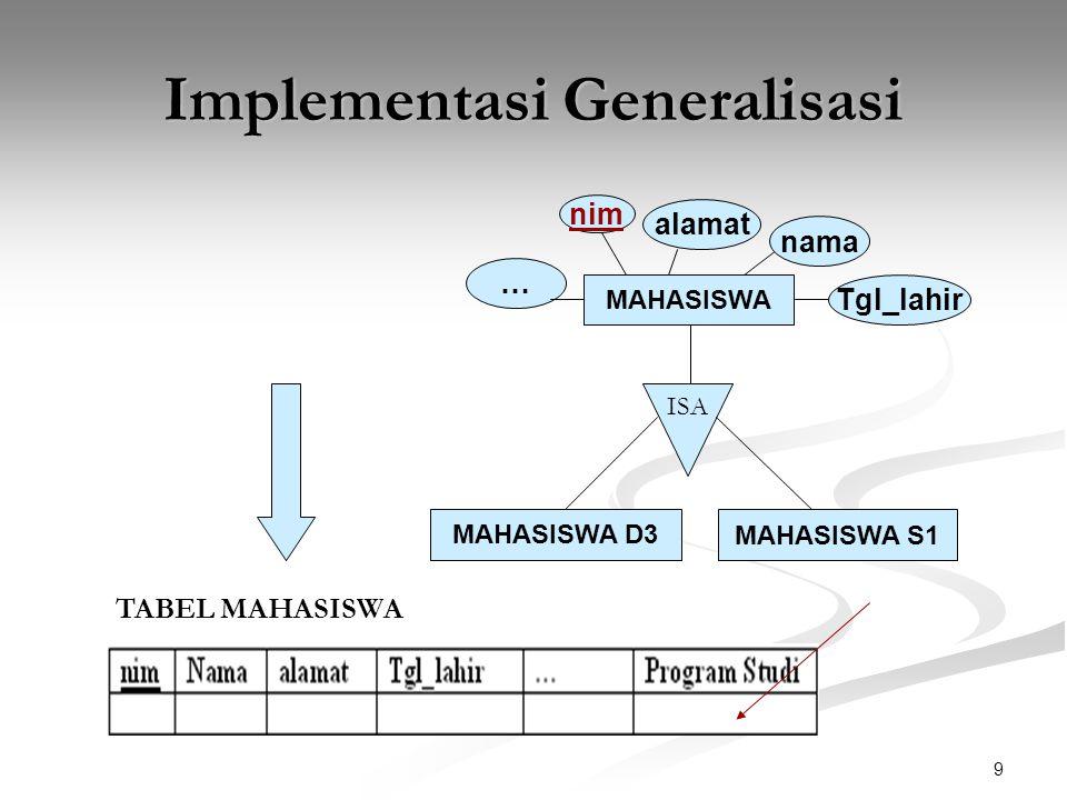 9 Implementasi Generalisasi MAHASISWA ISA MAHASISWA D3 MAHASISWA S1 nama nim alamat Tgl_lahir … TABEL MAHASISWA