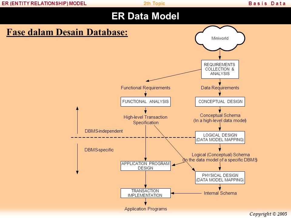 Copyright © 2005 B a s i s D a t aER (ENTITY RELATIONSHIP) MODEL2th Topic ER Data Model Pemodelan sistem database dapat dilakukan melalui pendekatan perancangan secara konsepsual yaitu Entity Relationship Diagram (ERD atau Er Diagram).