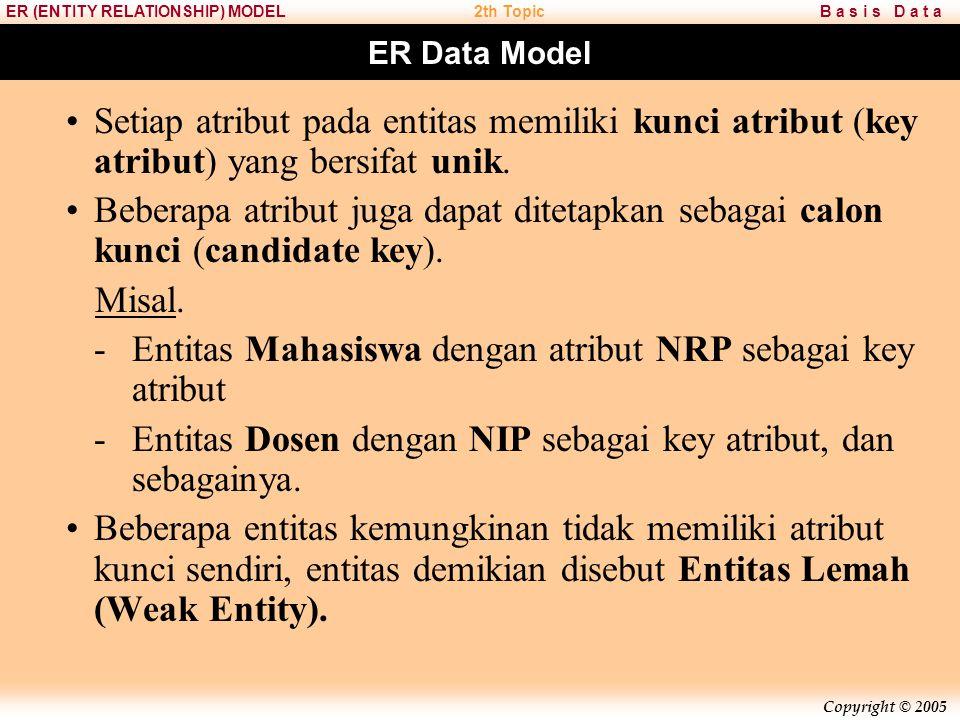 Copyright © 2005 B a s i s D a t aER (ENTITY RELATIONSHIP) MODEL2th Topic Lessons 1.ER Data Model 2.Jenis atribut dan Notasi ER Diagram 3.Relasi dan Rasio Kardinalitas 4.Participation Constraint Dependencies