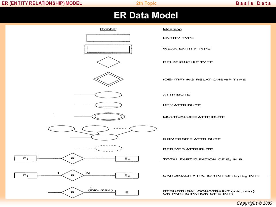 Copyright © 2005 B a s i s D a t aER (ENTITY RELATIONSHIP) MODEL2th Topic ER Data Model