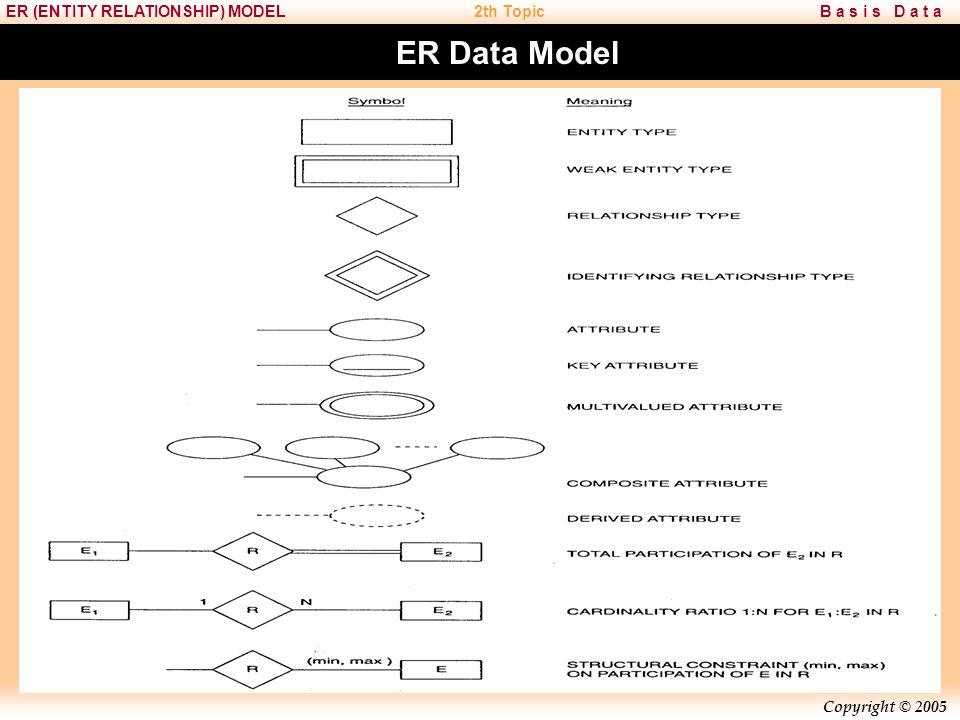 Copyright © 2005 B a s i s D a t aER (ENTITY RELATIONSHIP) MODEL2th Topic ER Data Model Entitas Lemah (Weak Entity) adalah entitas yang keberadaannya sangat bergantung dengan entitas lain.