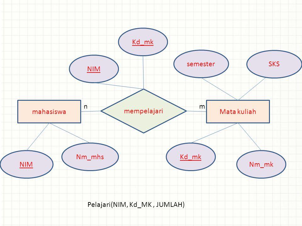 mahasiswaMata kuliah NIM Nm_mhsKd_mk Nm_mk nm semester SKS mempelajari NIM Kd_mk Pelajari(NIM, Kd_MK, JUMLAH)