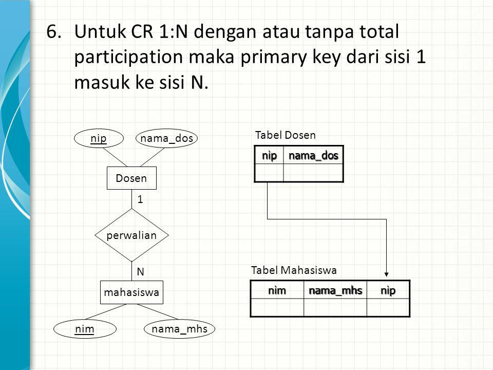 6.Untuk CR 1:N dengan atau tanpa total participation maka primary key dari sisi 1 masuk ke sisi N.