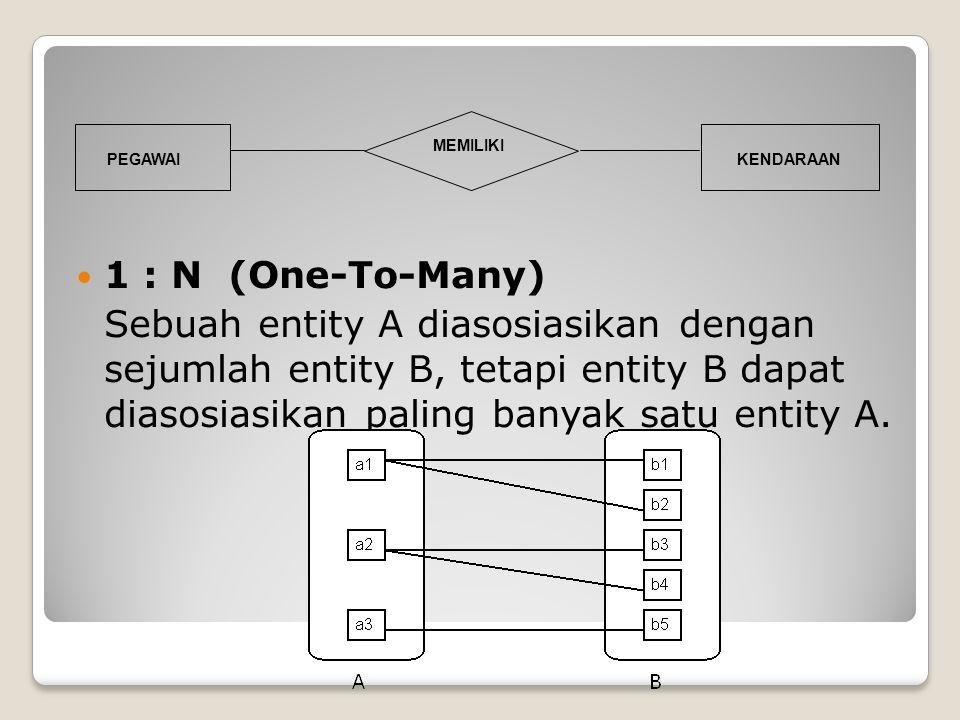 1 : N (One-To-Many) Sebuah entity A diasosiasikan dengan sejumlah entity B, tetapi entity B dapat diasosiasikan paling banyak satu entity A. PEGAWAI M
