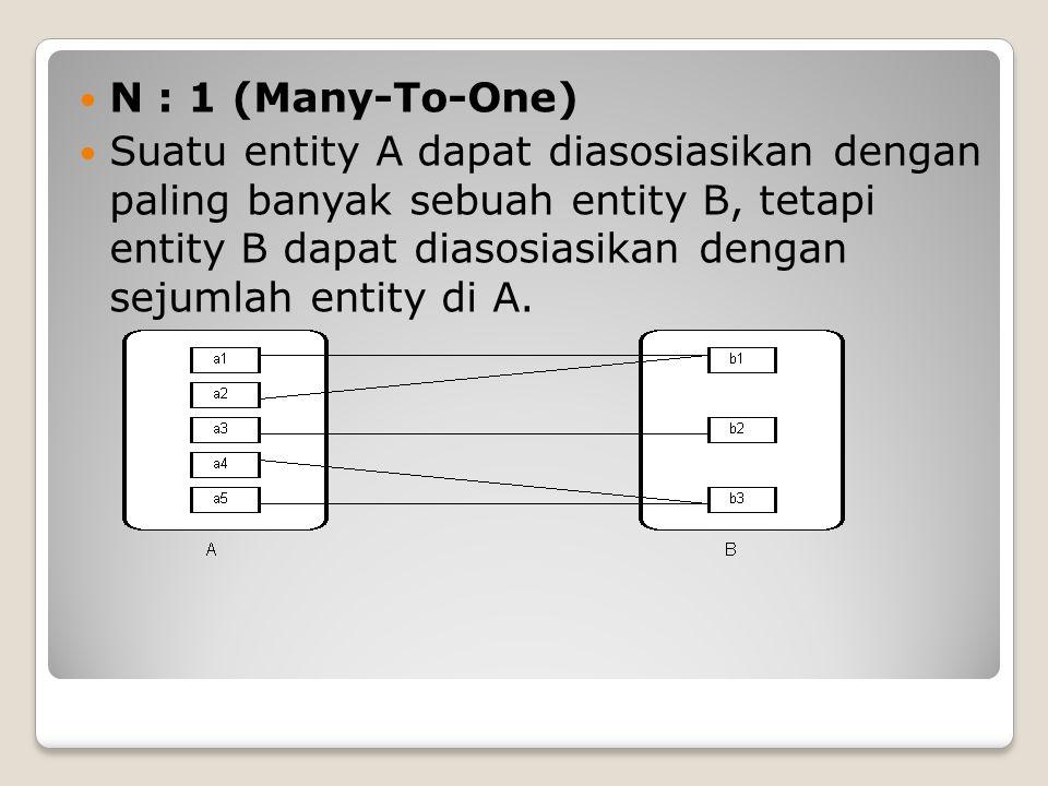 N : 1 (Many-To-One) Suatu entity A dapat diasosiasikan dengan paling banyak sebuah entity B, tetapi entity B dapat diasosiasikan dengan sejumlah entit