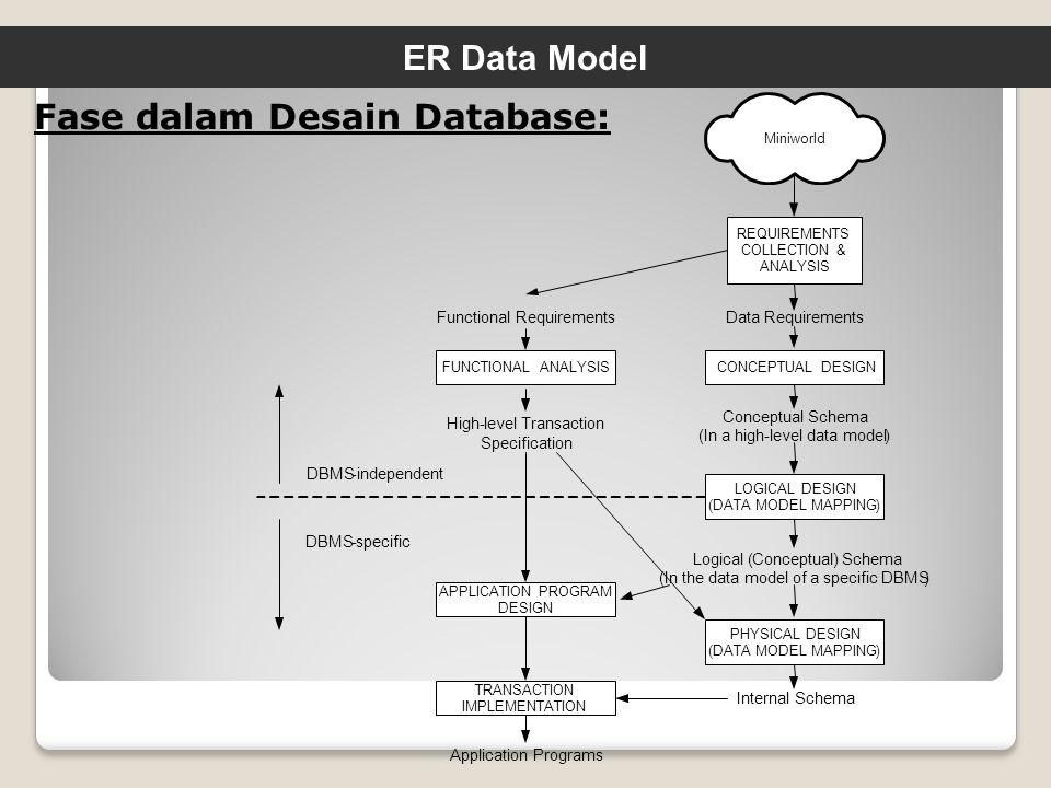 Pemodelan sistem database dapat dilakukan melalui pendekatan perancangan secara konsepsual yaitu Entity Relationship Diagram (ERD atau Er Diagram).