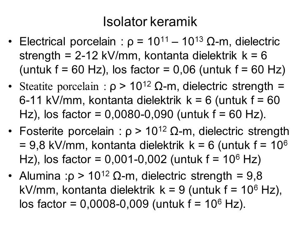 SIFAT LISTRIK KERAMIK Sifat dasar listrik, sebagai kapasitor Plate kapasitor ++++++++++++ - - - - - - - - - - - - - Jarak d Area plate A V + q - q Mua