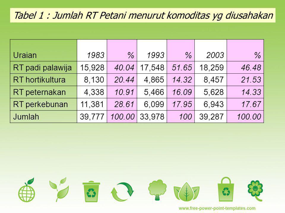 Tabel 1 : Jumlah RT Petani menurut komoditas yg diusahakan Uraian1983%1993%2003% RT padi palawija15,92840.0417,54851.6518,25946.48 RT hortikultura8,13