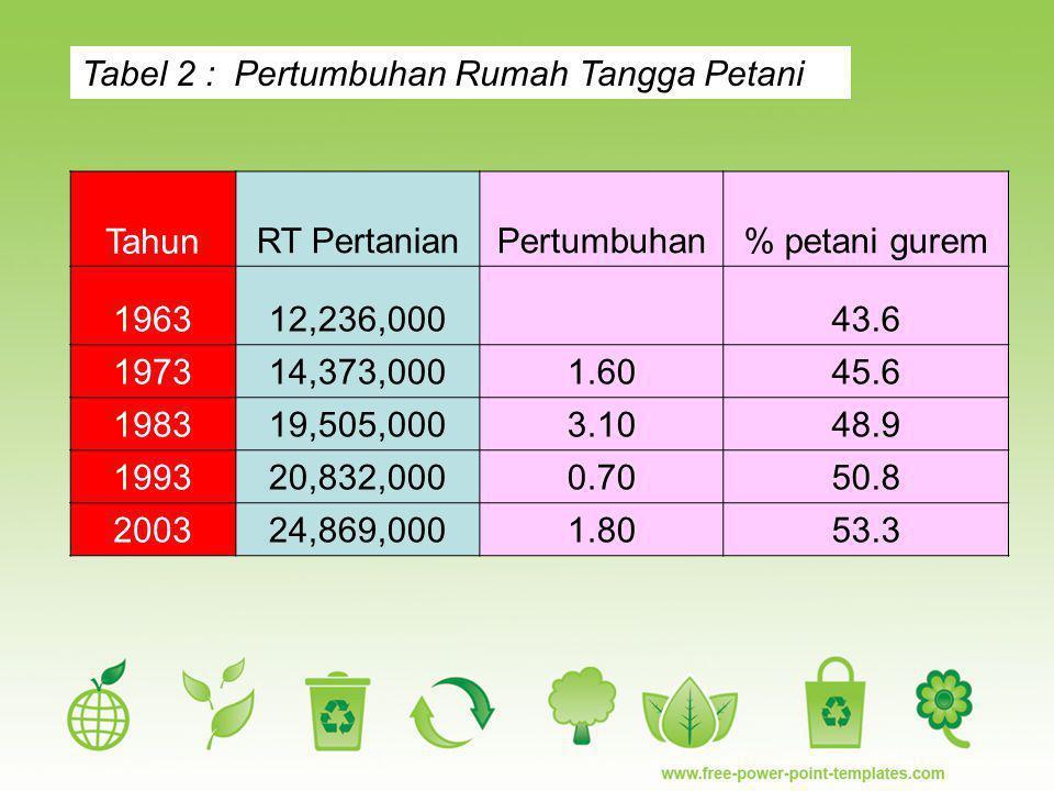 Tabel 2 : Pertumbuhan Rumah Tangga Petani TahunRT PertanianPertumbuhan% petani gurem 196312,236,00043.6 197314,373,0001.6045.6 198319,505,0003.1048.9