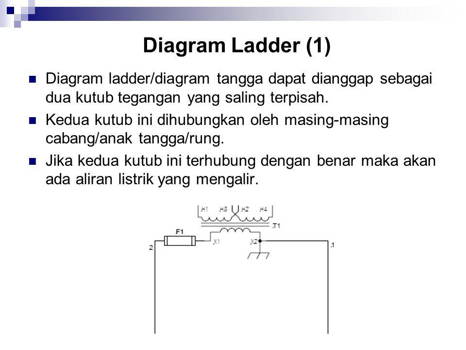 Diagram Ladder (1) Diagram ladder/diagram tangga dapat dianggap sebagai dua kutub tegangan yang saling terpisah. Kedua kutub ini dihubungkan oleh masi