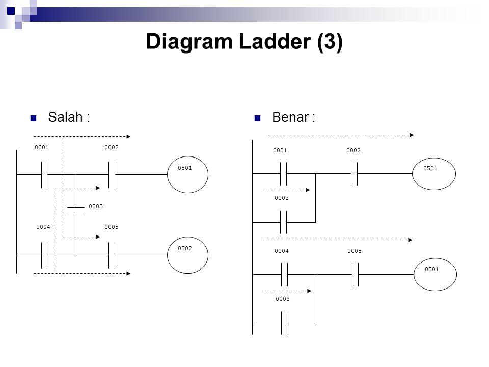 Diagram Ladder (3) Salah : Benar : 0001 0004 0002 0003 0005 0501 0502 0001 0003 0002 0501 0004 0003 0005 0501