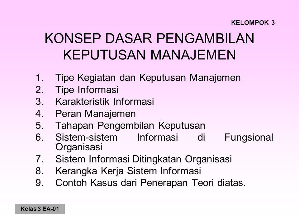 Kelas 3 EA-01 KONSEP DASAR PENGAMBILAN KEPUTUSAN MANAJEMEN 1.Tipe Kegiatan dan Keputusan Manajemen 2.Tipe Informasi 3.Karakteristik Informasi 4.Peran Manajemen 5.Tahapan Pengembilan Keputusan 6.Sistem-sistem Informasi di Fungsional Organisasi 7.Sistem Informasi Ditingkatan Organisasi 8.Kerangka Kerja Sistem Informasi 9.Contoh Kasus dari Penerapan Teori diatas.
