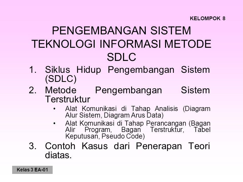 Kelas 3 EA-01 PENGEMBANGAN SISTEM TEKNOLOGI INFORMASI METODE SDLC 1.Siklus Hidup Pengembangan Sistem (SDLC) 2.Metode Pengembangan Sistem Terstruktur A