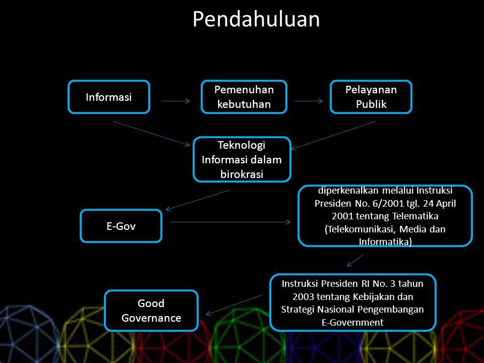 Pendahuluan Informasi Pemenuhan kebutuhan Pelayanan Publik Teknologi Informasi dalam birokrasi E-Gov Instruksi Presiden RI No. 3 tahun 2003 tentang Ke