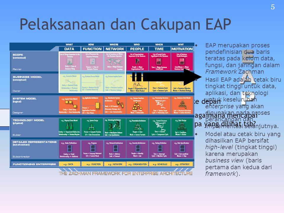 Pelaksanaan dan Cakupan EAP Permulaan Posisi sekarang Melihat ke depan Bagaimana mencapai apa yang dilihat tsb.