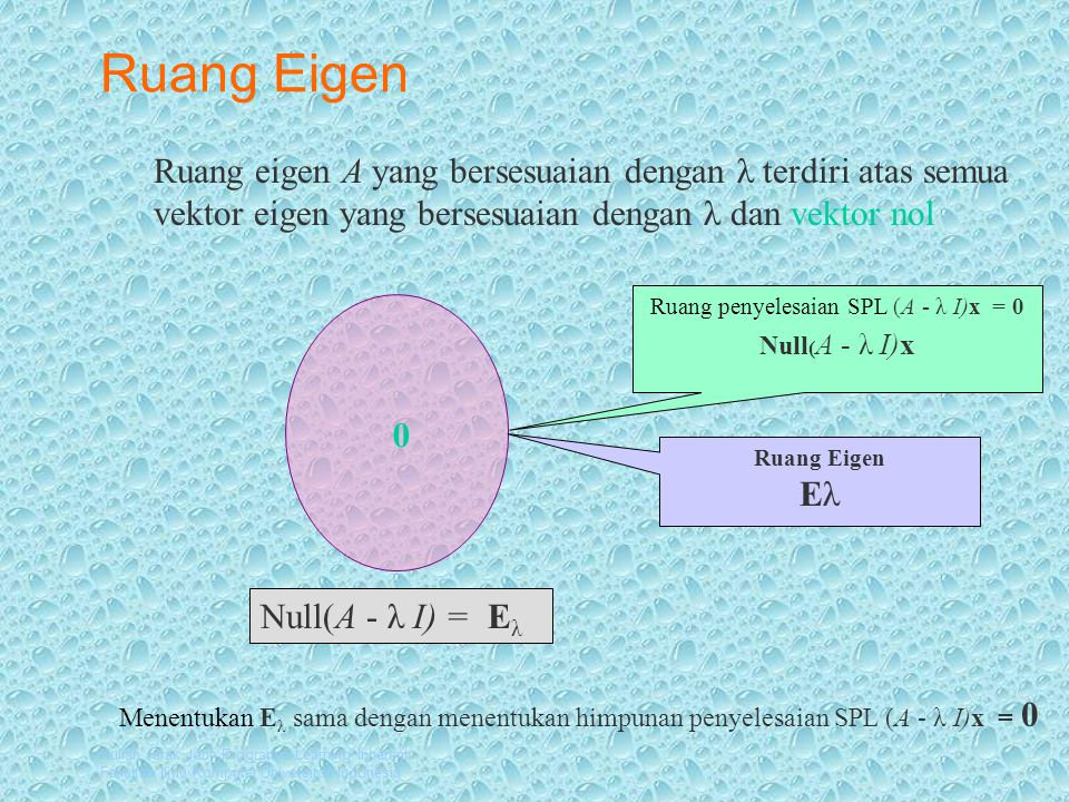 Kuliah Jarak Jauh Program e-Learning Inherent Fakultas Ilmu Komputer Universitas Indonesia Ruang Eigen 0 Ruang penyelesaian SPL (A - λ I)x = 0 Null ( A - λ I)x Ruang Eigen Eλ Ruang eigen A yang bersesuaian dengan λ terdiri atas semua vektor eigen yang bersesuaian dengan λ dan vektor nol Null(A - λ I) = E λ Menentukan E λ sama dengan menentukan himpunan penyelesaian SPL (A - λ I)x = 0